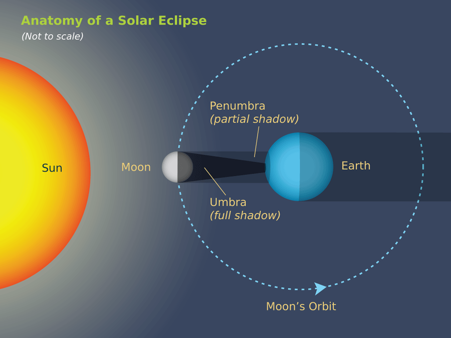Solarlunar eclipses earth in the solar system diagram of a solar eclipse click to enlarge ccuart Gallery